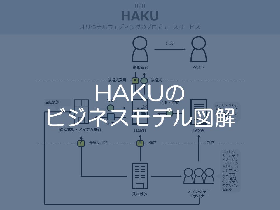 HAKUのビジネスモデル図解サムネイル