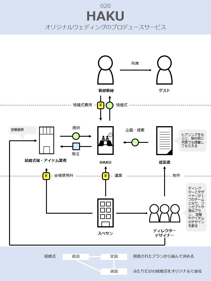 HAKUのビジネスモデル図解