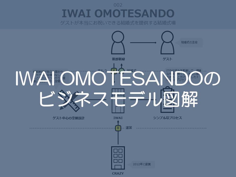IWAIOMOTESANSOのビジネスモデル