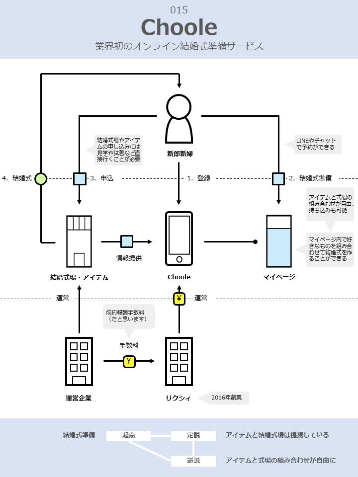 chooleのビジネスモデル図解v3.0