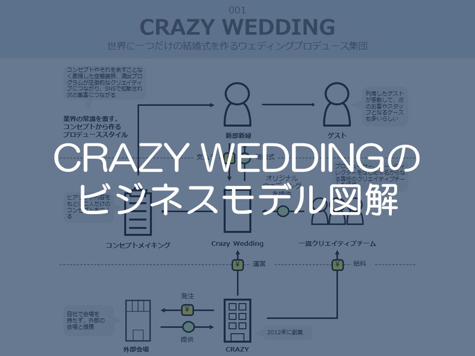 CrazyWeddingのビジネスモデル図解サムネイル