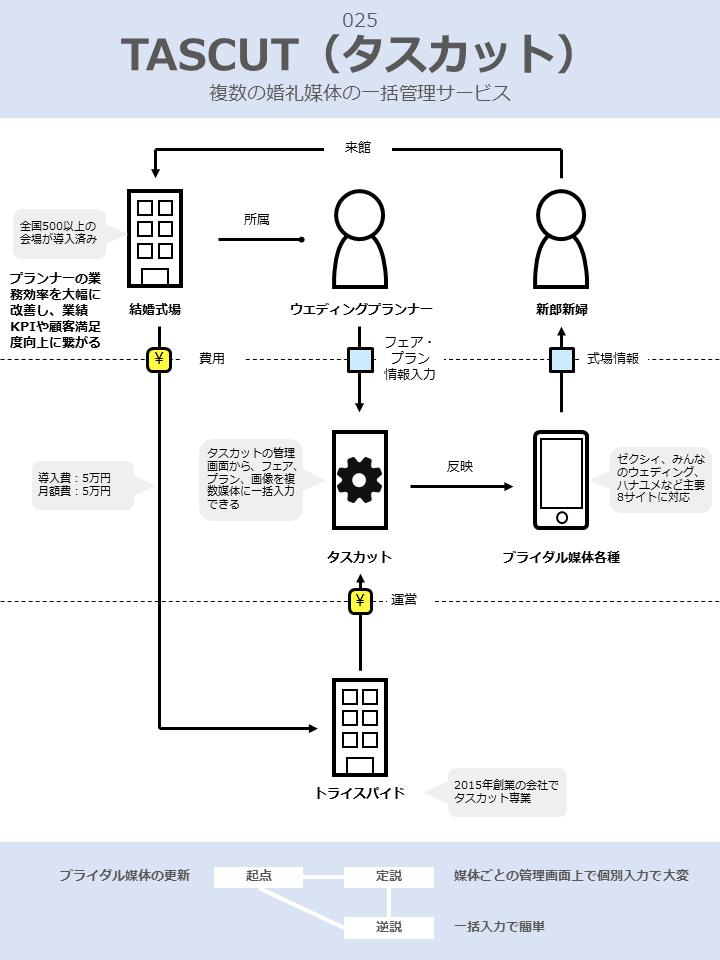 TASCUT(タスカット)のビジネスモデル図解