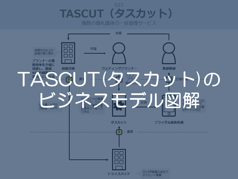 タスカットのビジネスモデル図解サムネイル