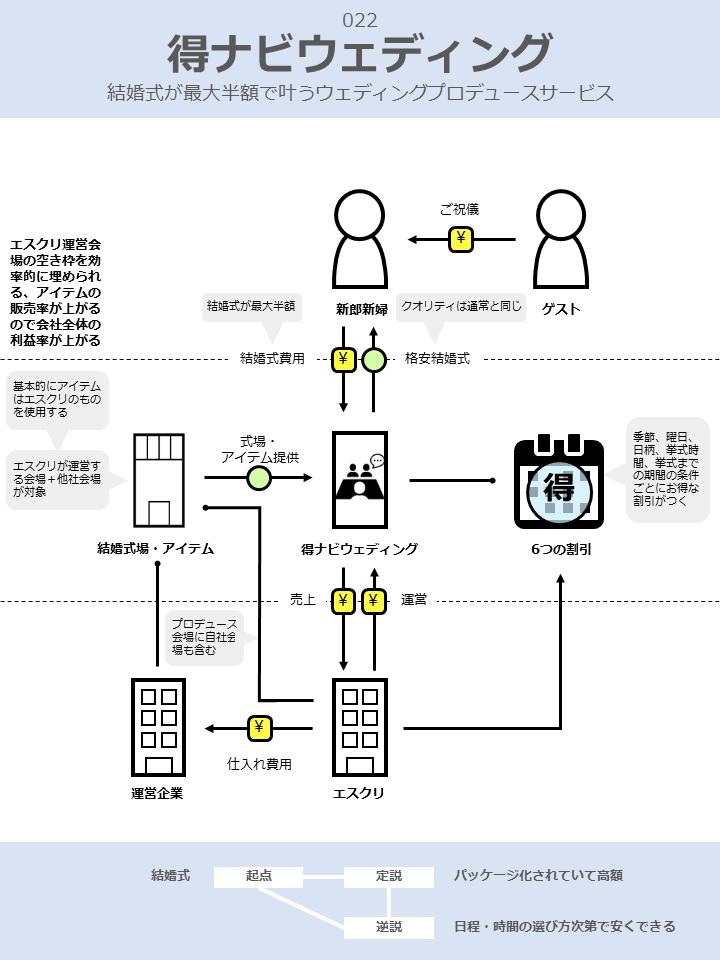 得ナビウェディングのビジネスモデル図解v2