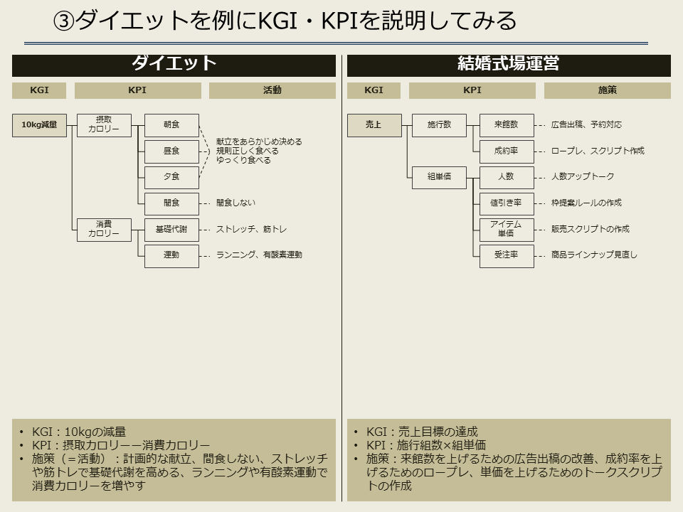ダイエットのKPI・KGI_v2