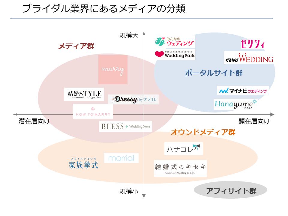ブライダル業界にあるメディアの分類v2