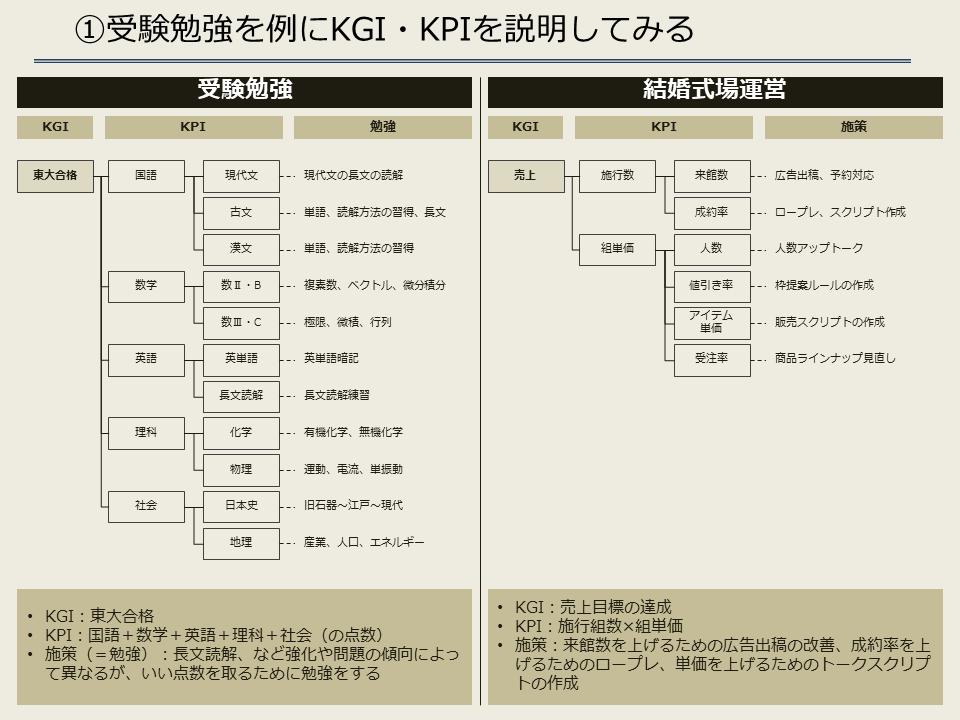 受験勉強のKPI・KGI
