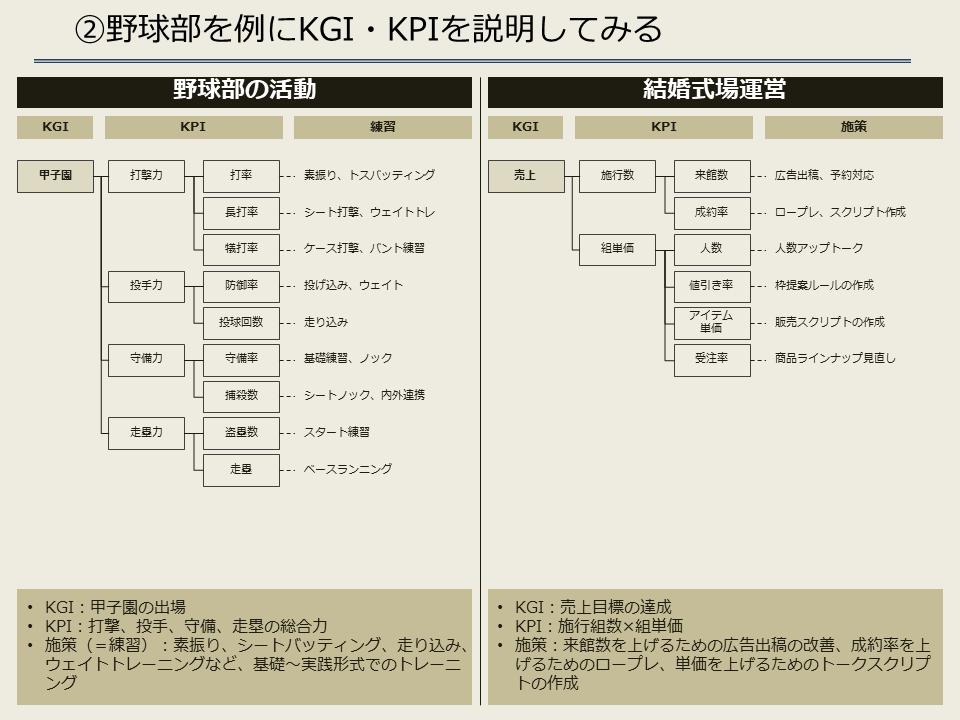 野球部の活動のKPI・KGI