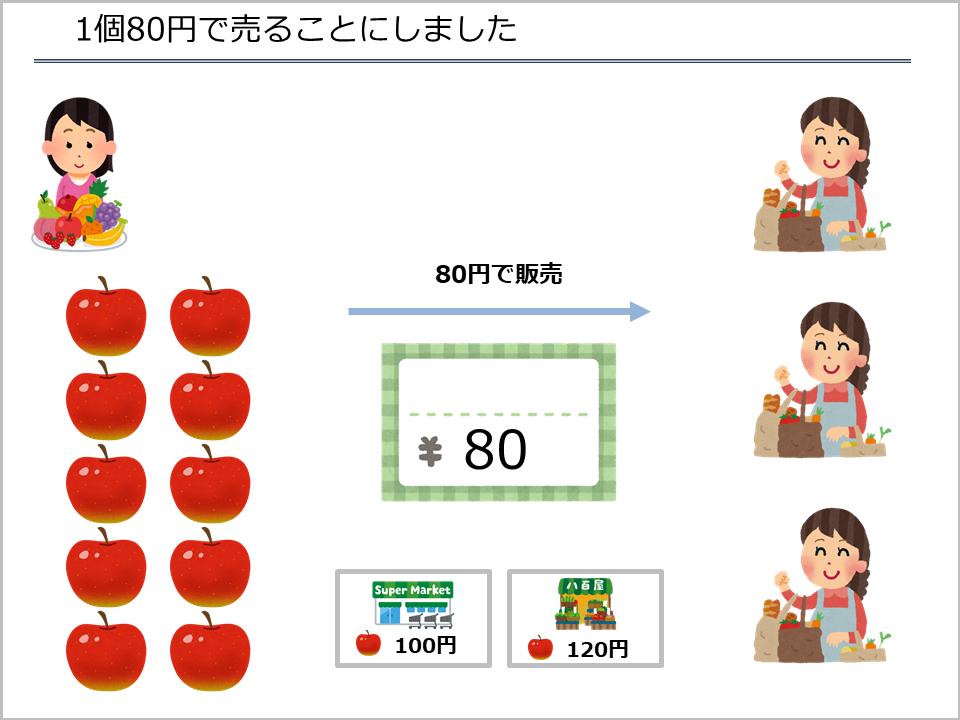 スライド4_1個80円でリンゴを売ることにしました