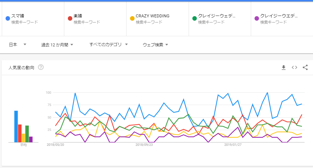CRAZYWEDDINGのgoogleトレンド