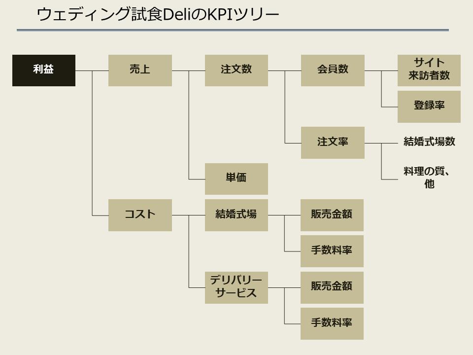 【空想事業企画】結婚式場試食デリ_KPIツリー