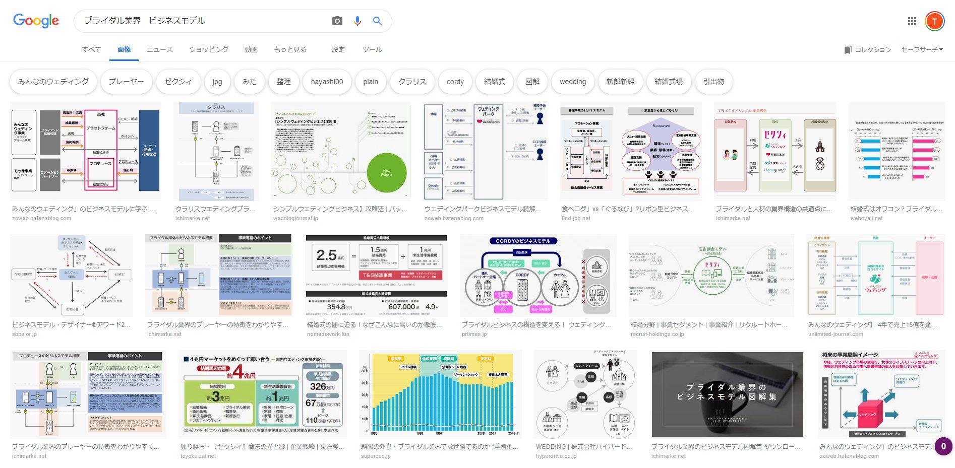 ブライダル業界のビジネスモデルの検索結果