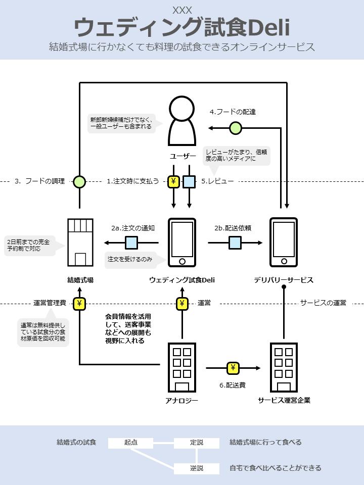 【空想事業企画】結婚式場試食デリ_ビジネスモデル