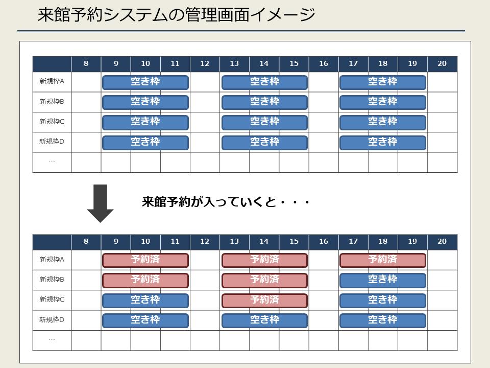 来館予約システムの管理画面イメージ