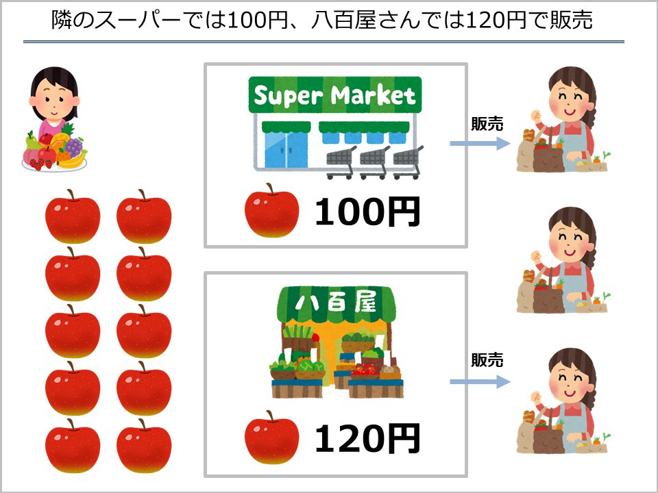 スライド3_競合店舗のリンゴの値段を調べてきた