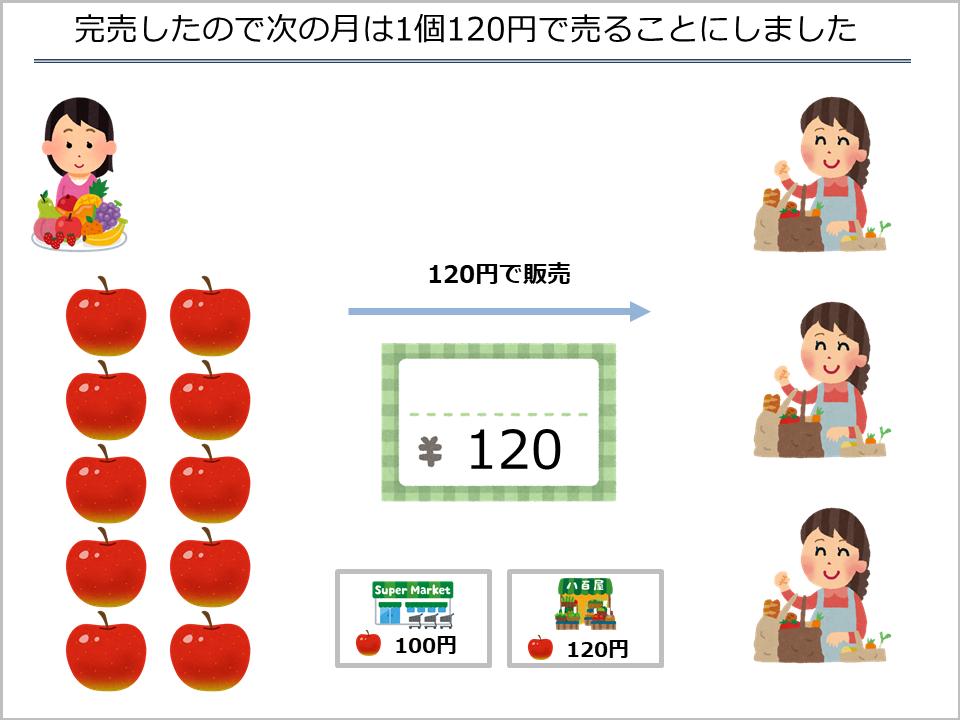 スライド6_次の月は1個120円でリンゴを売ることにしました
