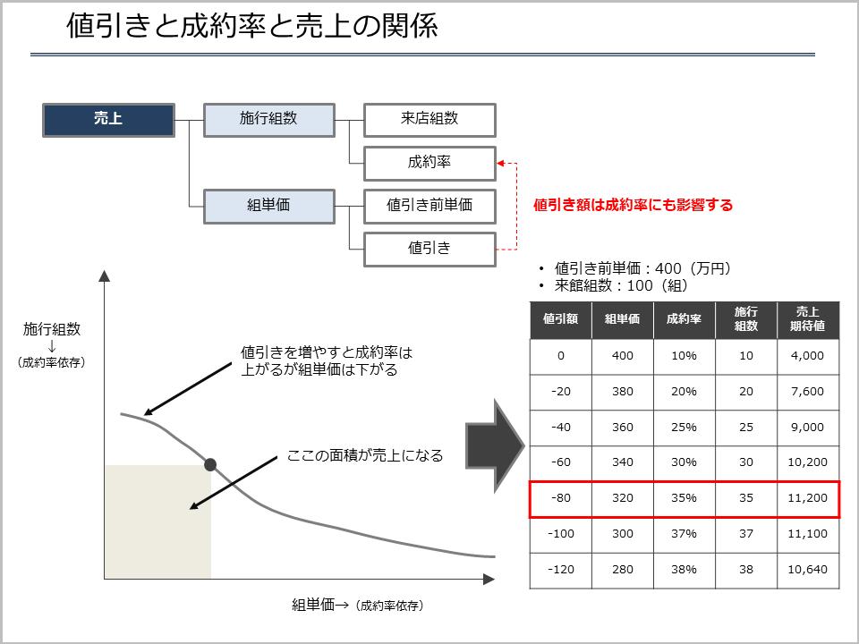 値引きと成約率と売上の関係