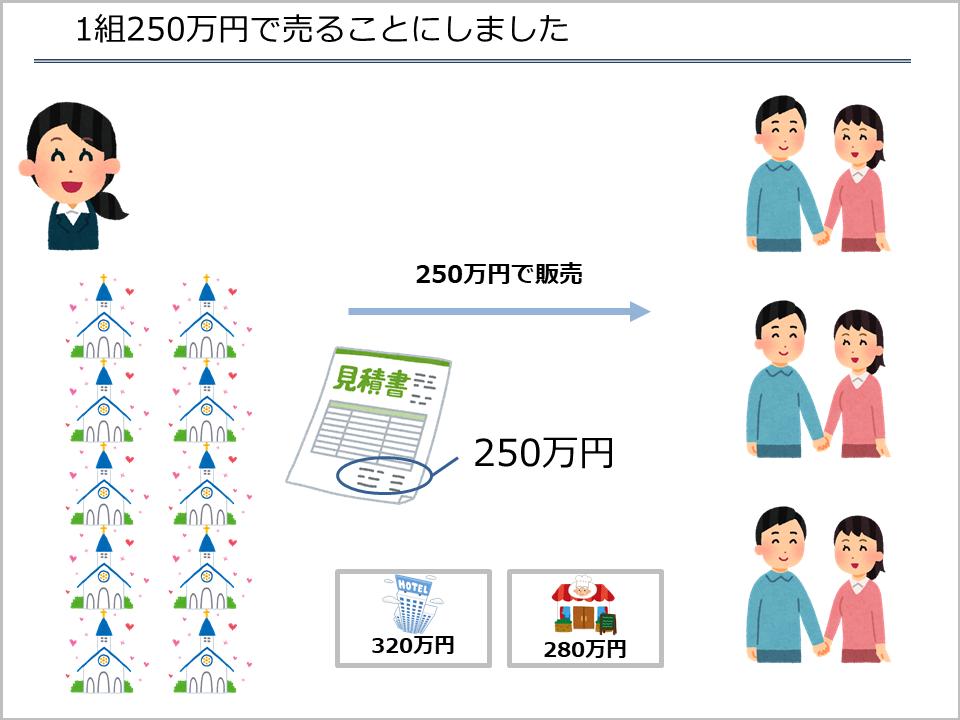 スライド21_1組250万円で結婚式を売ることにしました