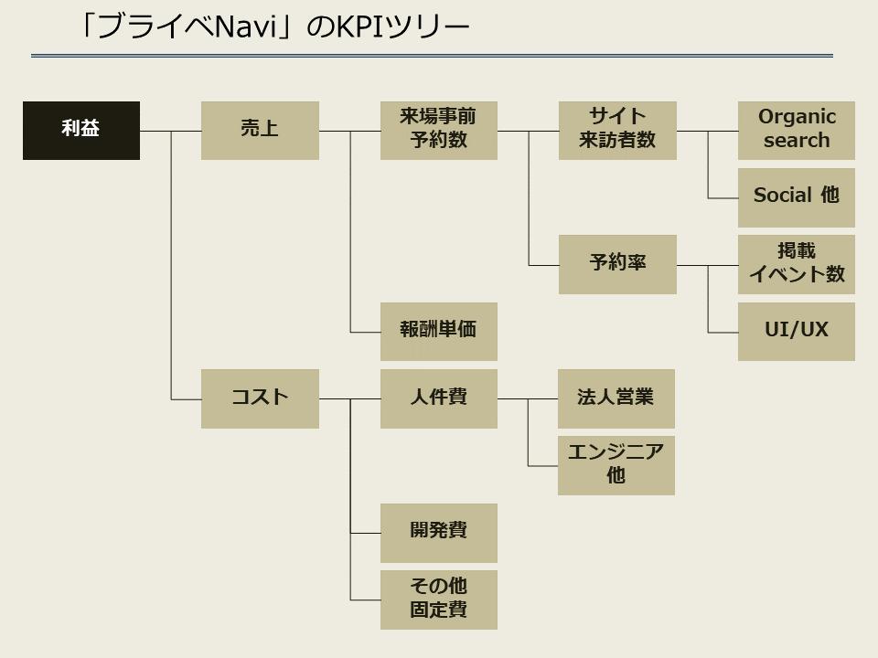 ブライベNavi_KPIツリー