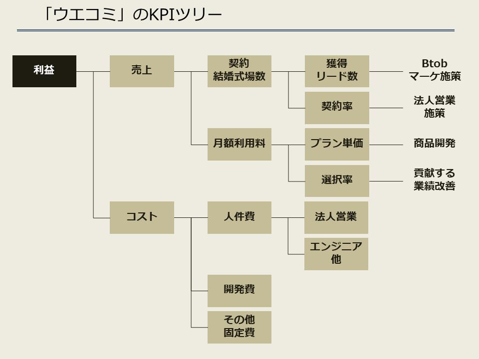 ウエコミ_KPIツリー