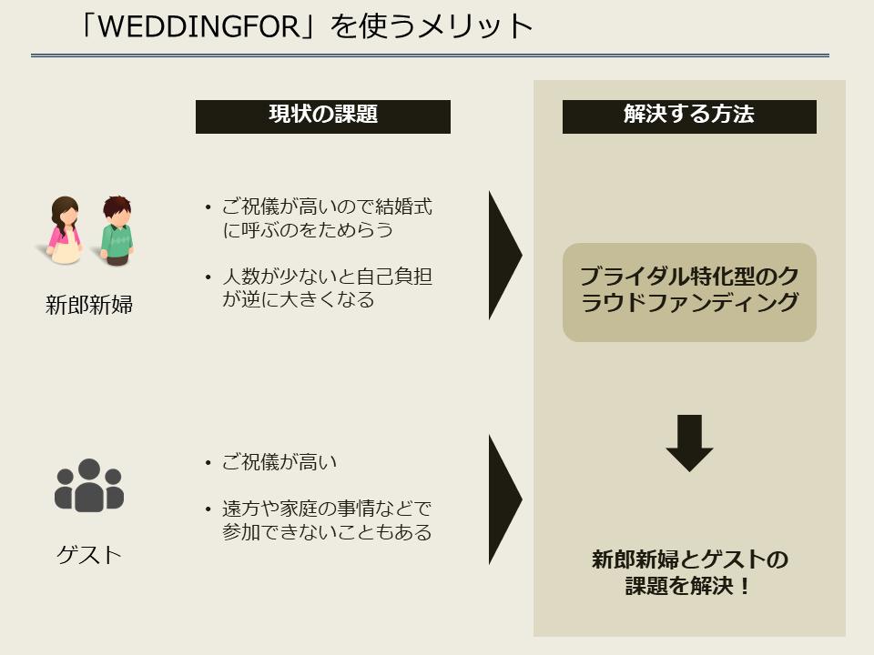 WeddingFor_メリット