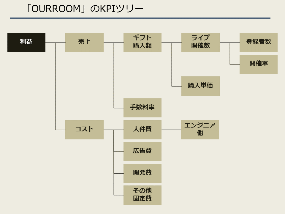 ourroom_KPIツリー