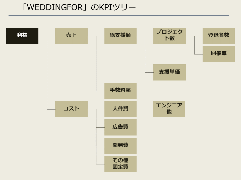WeddingFor_KPIツリー