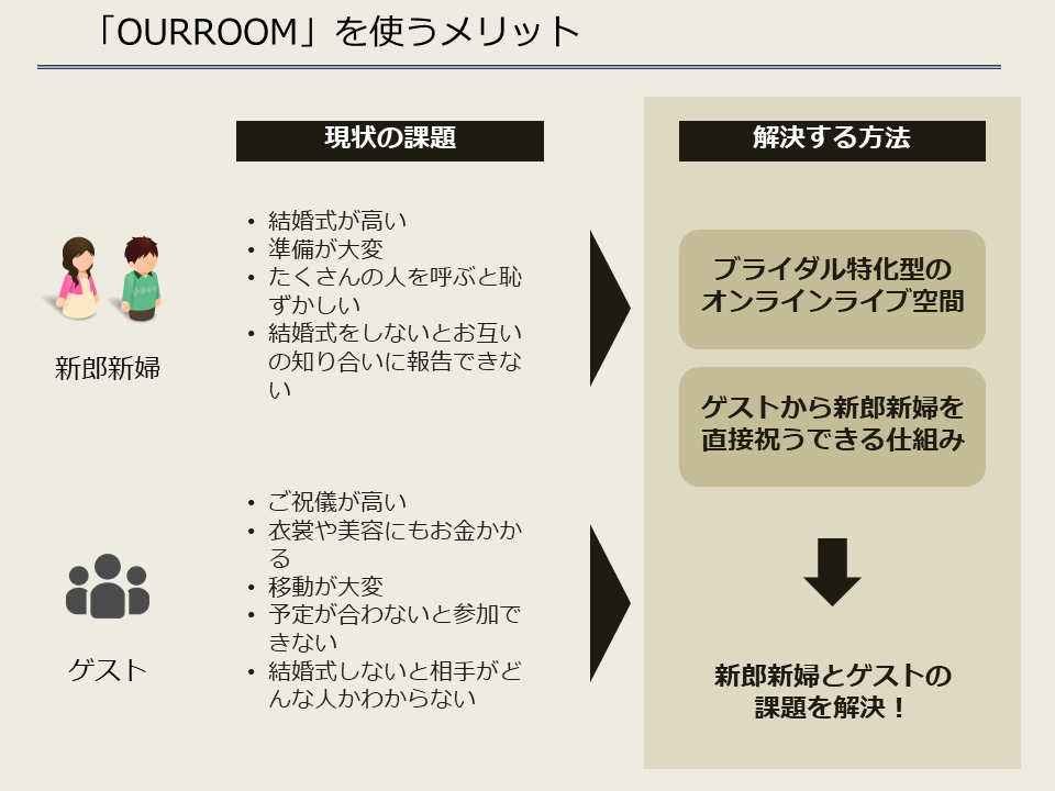 ourroom_ユーザーメリット