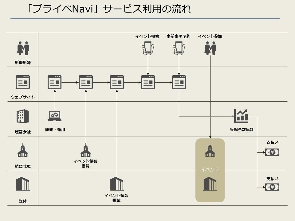 ブライベNavi_サービスの流れ
