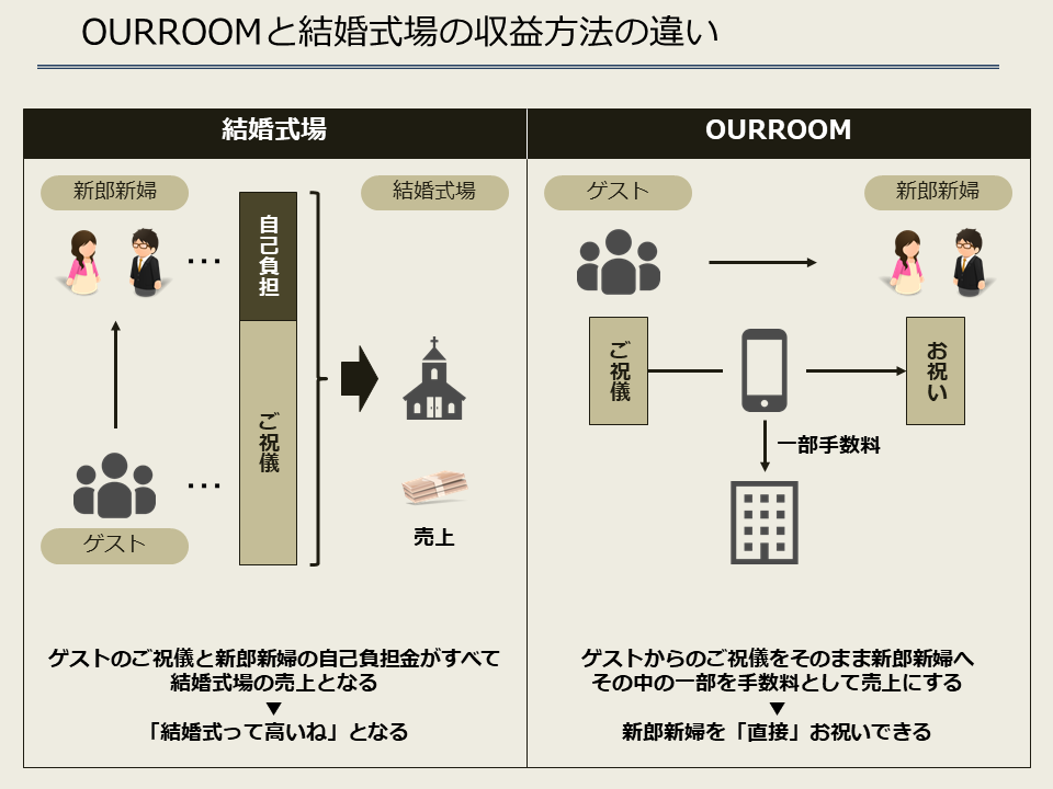 ourroom_収益方法