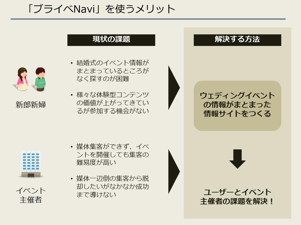 ブライベNavi_利用するメリット