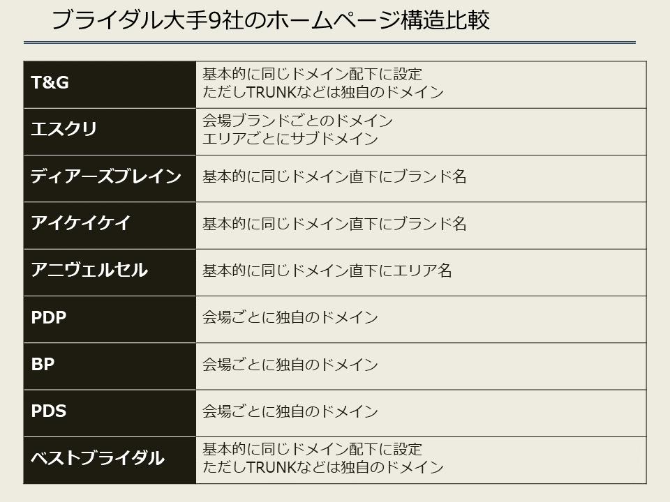 ブライダル大手9社のホームページ構造比較