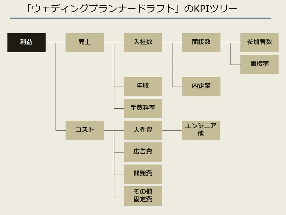 ウェディングプランナードラフトのKPIツリー2