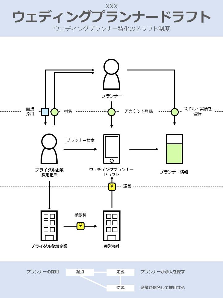 ウェディングプランナードラフト_ビジネスモデル