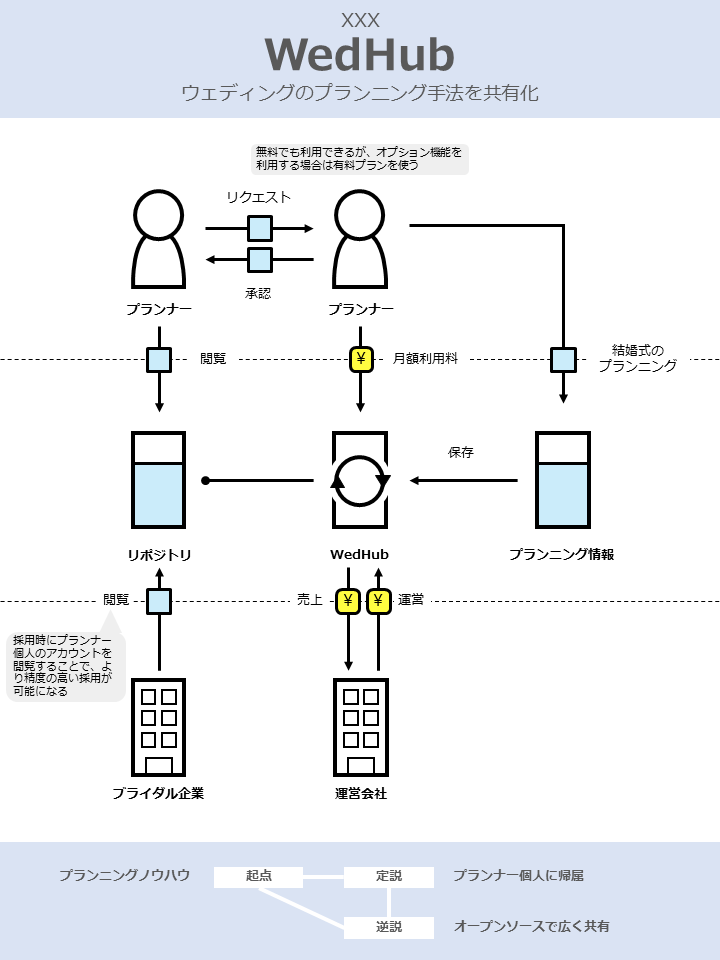 ウェディングのプランニング手法の共有化サービス「WedHub」_ビジネスモデル
