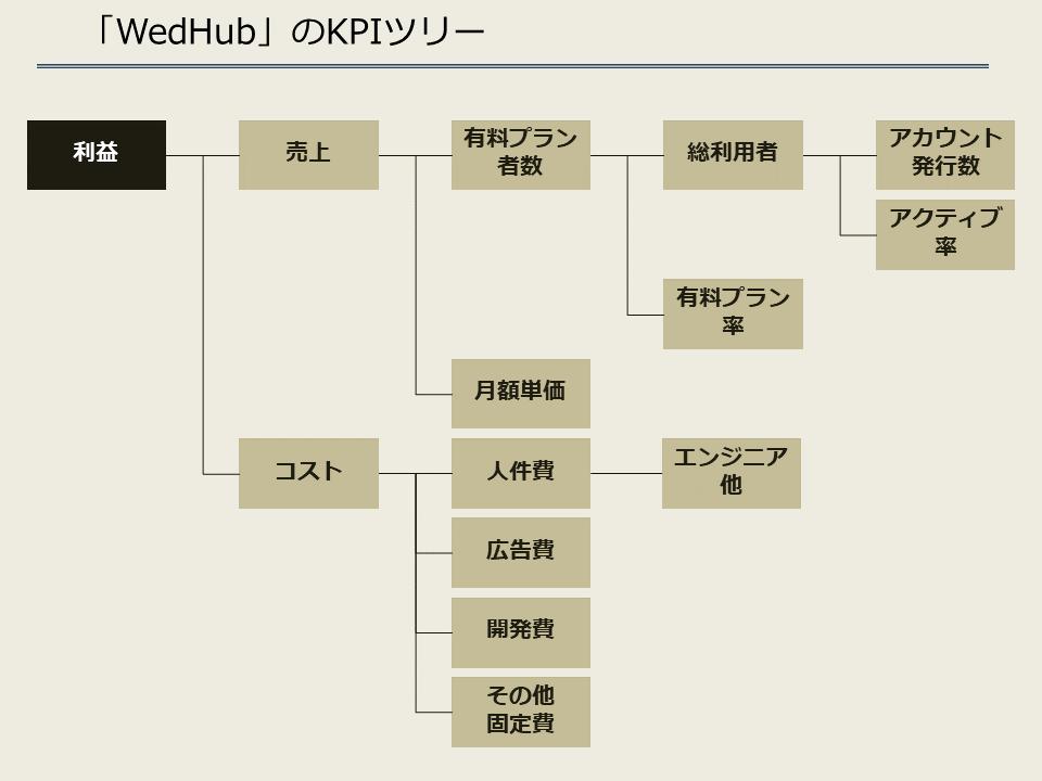 ウェディングのプランニング手法の共有化サービス「WedHub」_KPIツリー