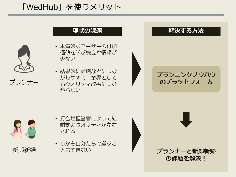 ウェディングのプランニング手法の共有化サービス「WedHub」_メリット