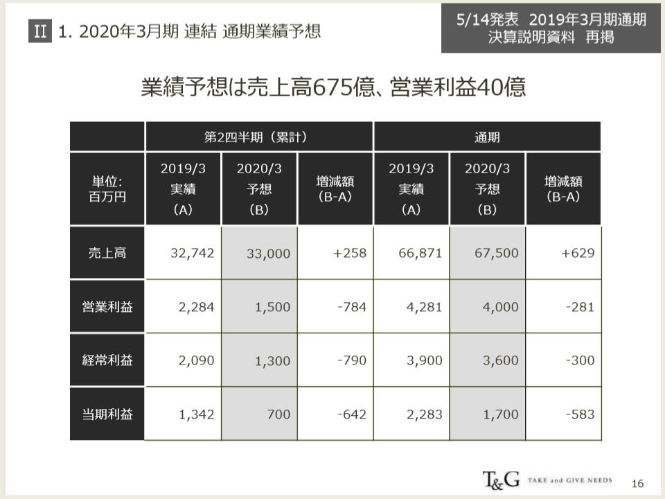 TGの2020年度通期計画