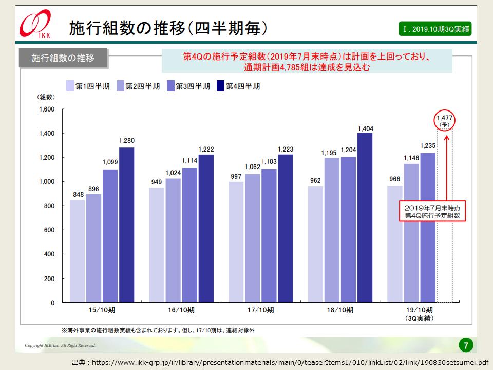アイ・ケイ・ケイの2019年度第3四半期の決算分析_四半期ごとの分布