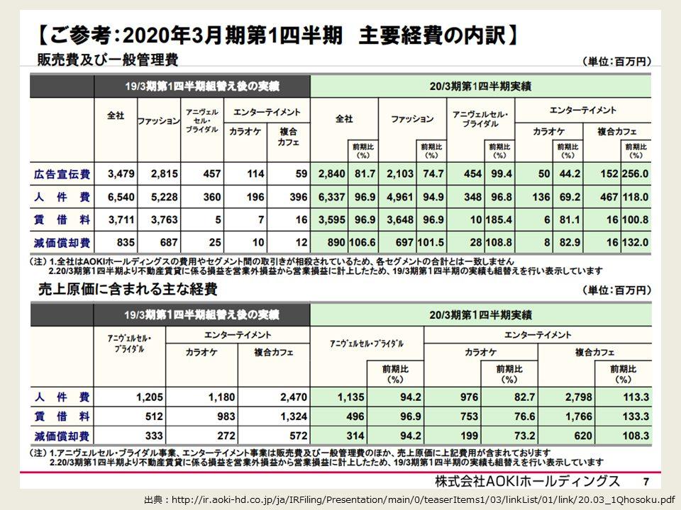AOKIホールディングスの2020年度第1四半期の決算分析_販管費および一般管理費