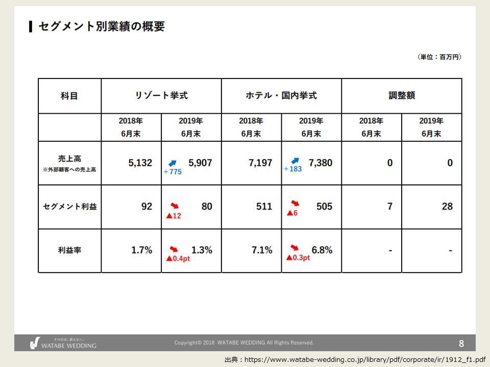 ワタベウェディングの2019年度第1四半期の決算分析_事業別の決算数値