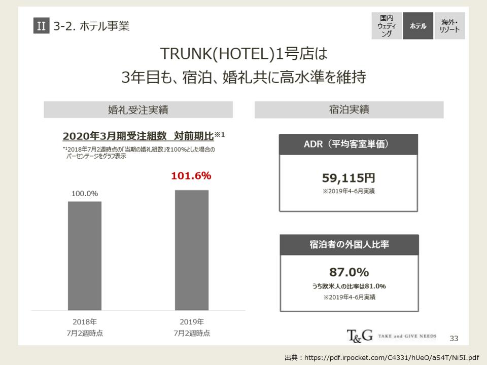 TGの2020年度第1四半期の決算分析_ホテル事業の業績