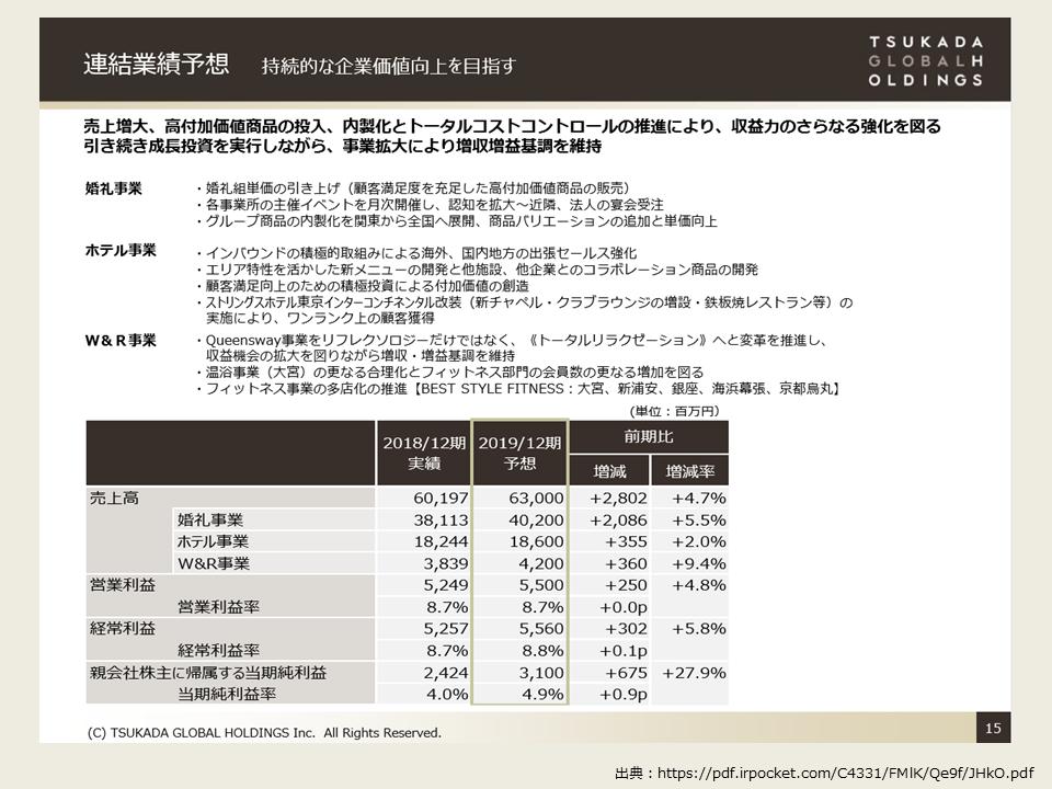 ツカダグローバルホールディングの2019年度第2四半期の決算分析_連結業績予想