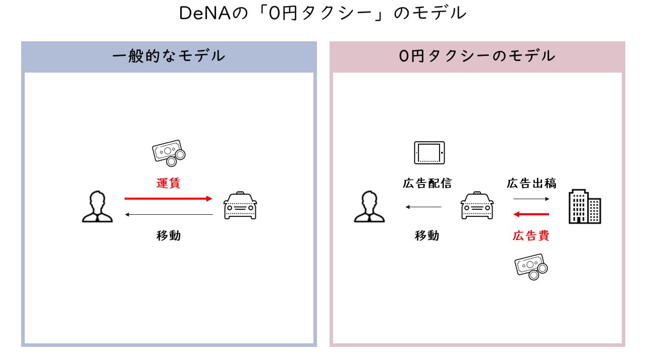 381_DeNAの「0円タクシー」のモデル_2
