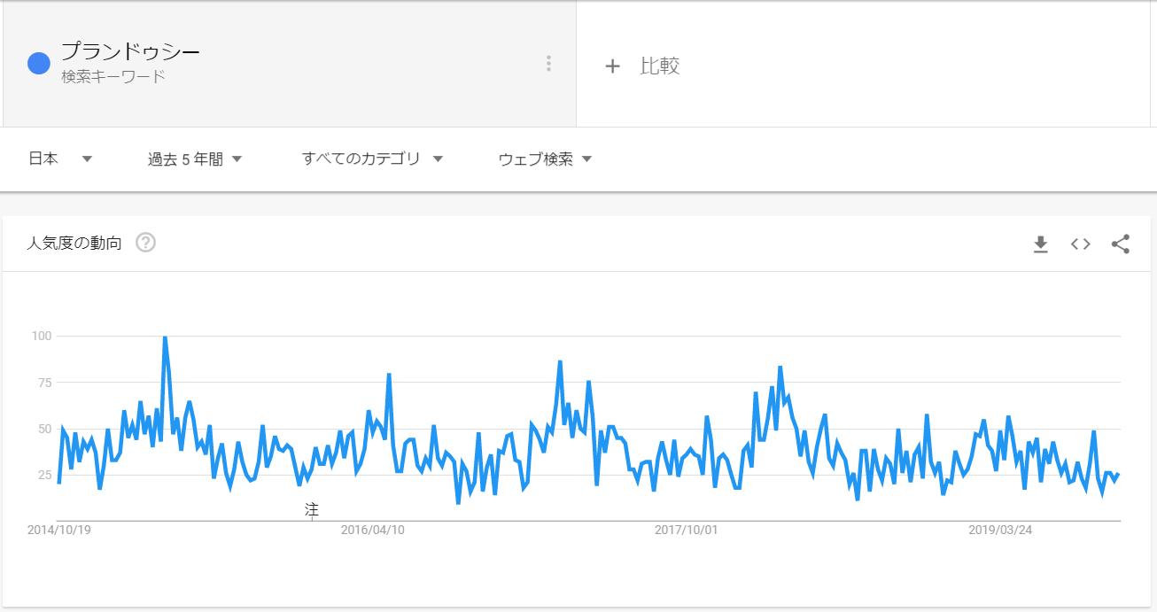 googleトレンド_プランドゥシー
