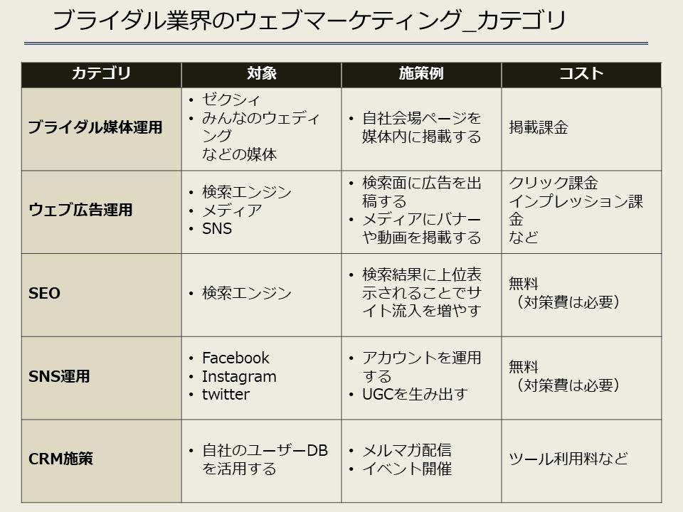 ブライダル業界のウェブマーケティング_カテゴリ