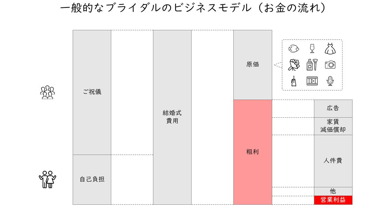 381_一般的なブライダルのビジネスモデル(お金の流れ)