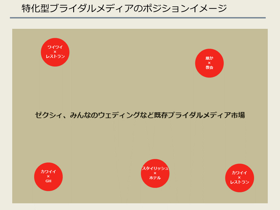 特化型ブライダルメディアのポジションイメージ