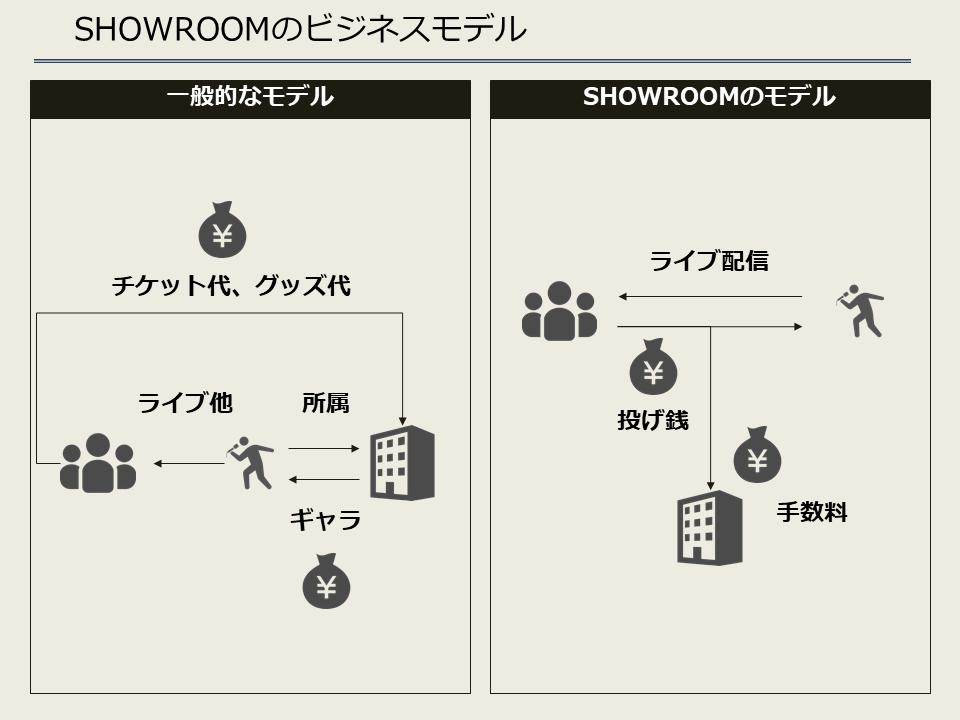 SHOWROOMのビジネスモデル