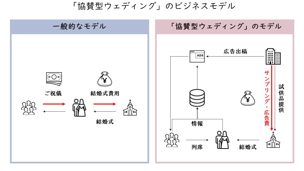 381_「協賛型ウェディング」のビジネスモデル